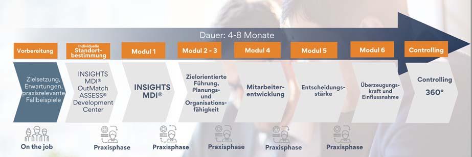 Personalentwicklung_Fuehrungskraefteentwicklung1
