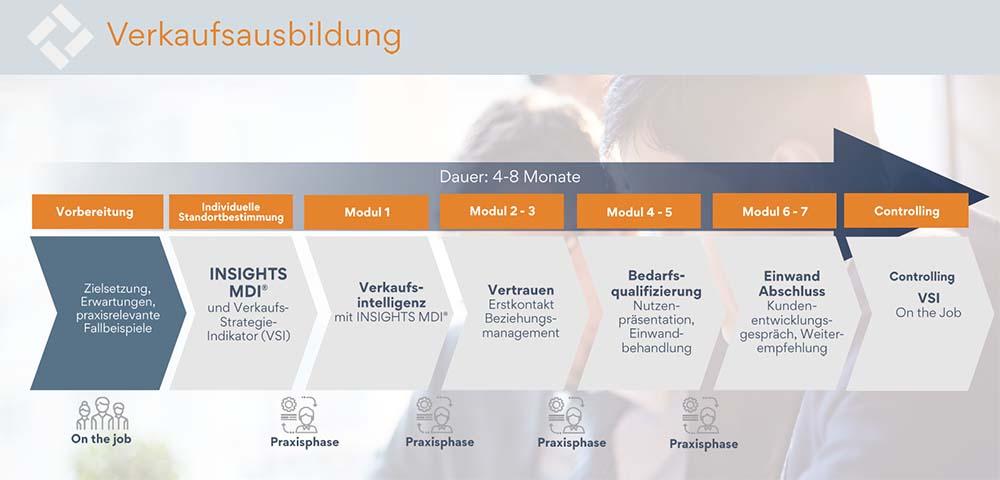 Personalentwicklung_wie-kann-ich-mein-Vertriebsteam-entwickeln
